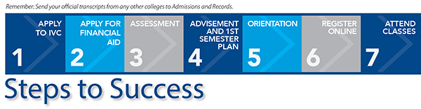 Graphic displaying the following steps to success: Apply to IVC, apply for financial aid, assessment, advisement and first semester plan, orientation, register online, and attend classes. Remember to send your official transcripts from any other colleges to Admissions and Records.