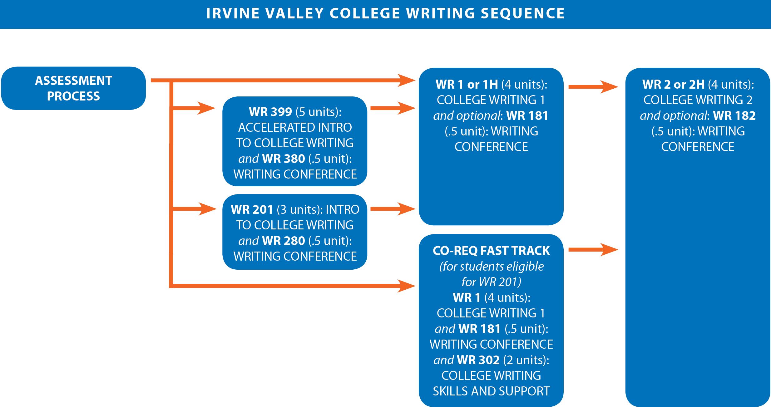 Irvine valley college writing 1 essay