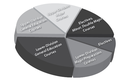 Image showing a pie chart that illustrates the many types of courses: upper-division major and general education courses, lower-division general education and major preparation courses, and electives, and minor and double major courses.