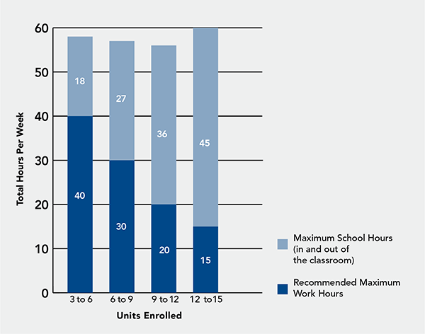 Chart showing the number of recommended units based on the number of hours per week. For 3-6 units, it is recommended that students work no more than 40 hours per week, and it is recommended that students spend 18 hours in and out of the classroom.