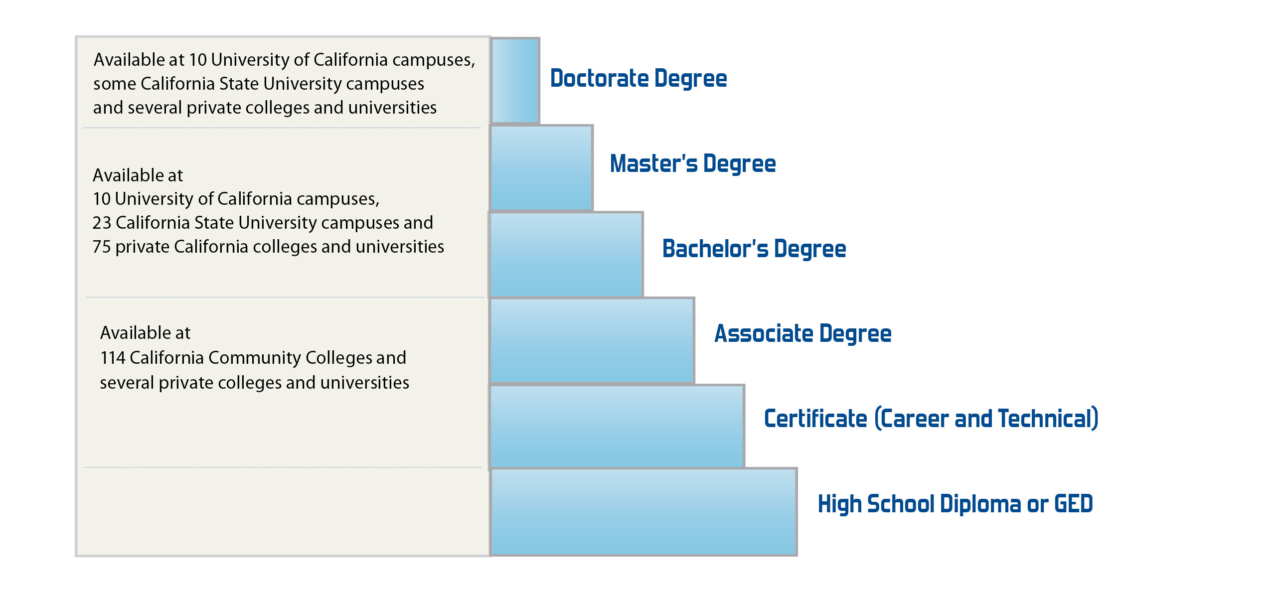 Chart showing educational options. A doctorate degree is available at universities and private colleges. Master's and bachelor's degrees are available at UC, CSU and private colleges and universities. Certificates and associate degrees are available at 114 California community colleges and several private institutions. A high school diploma or GED is the baseline to earning any of these.