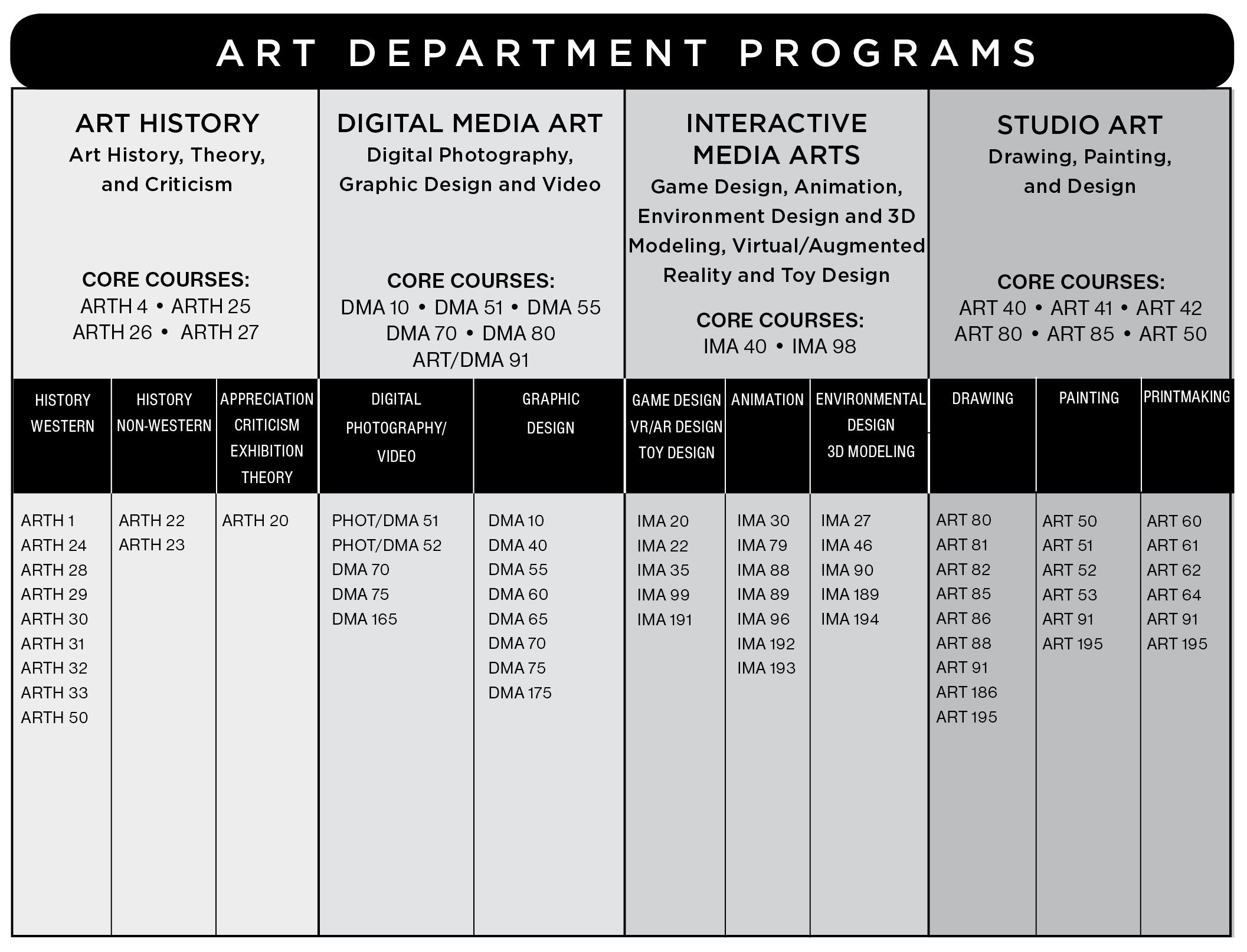 Graphical chart showing the programs and courses in the IVC art department. There are three categories: Art History, Digital Media Art, Interactive Media Arts, and Studio Art. Art History includes Art History, Theory, and Criticism, and Applied Museum Studies. Core courses include ARTH 4, ARTH 25, ARTH 26, ARTH 27, and ARTH 104. Western art history courses include ARTH 1, ARTH 24, ARTH 28, ARTH 29, ARTH 30, ARTH 31, ARTH 32, ARTH 50 and ARTH 133. Non-western art history courses include ARTH 22 and ARTH 23. Appreciation, criticism, exhibition and theory courses include ARTH 20, ARTH 110, ARTH 115, ARTH 120, ARTH 125, ARTH 130, ARTH 135, ARTH 140, ARTH 145 and ARTH 168. Digital Media Art includes Digital Photography,  Graphic Design and Video. Core courses include DMA 10, DMA 51, DMA 55, DMA 70, DMA 80, and ART/DMA 191. Digital photography/video courses include PHOT/DMA 51, PHOT/DMA 52, DMA 70, DMA 75, DMA 120 and DMA 165. Graphic design courses include DMA 10, DMA 55, DMA 65, DMA 120, DMA 140, DMA 160, DMA 170, and DMA 175. Interactive Media Arts includes Game Design, Animation, Environment Design and 3D Modeling, Virtual/Augmented Reality and Toy Design. Core courses include IMA 40 and IMA 98. Game design, VR/AR design and toy design courses include IMA 20, IMA 22, IMA 35, IMA 99 and IMA 191. Animation courses include IMA 30, IMA 88, IMA 89, IMA 96, IMA 179, IMA 192, and IMA 193. Environmental design and 3D modeling courses include IMA 46, IMA 189, IMA 190, and IMA 194. Studio Art includes Drawing, Painting, and Design. Core courses include ART 40, ART 41, ART 42, ART 80, ART 85 and ART 50. Drawing courses include ART 80, ART 81, ART 82, ART 85, ART 86, ART 88, ART 186, ART 191, and ART 195. Painting courses include ART 50, ART 51, ART 52, ART 53, ART 191, and ART 195. Printmaking courses include ART 60, ART 61, ART 62, ART 64, ART 195 and ART 191.