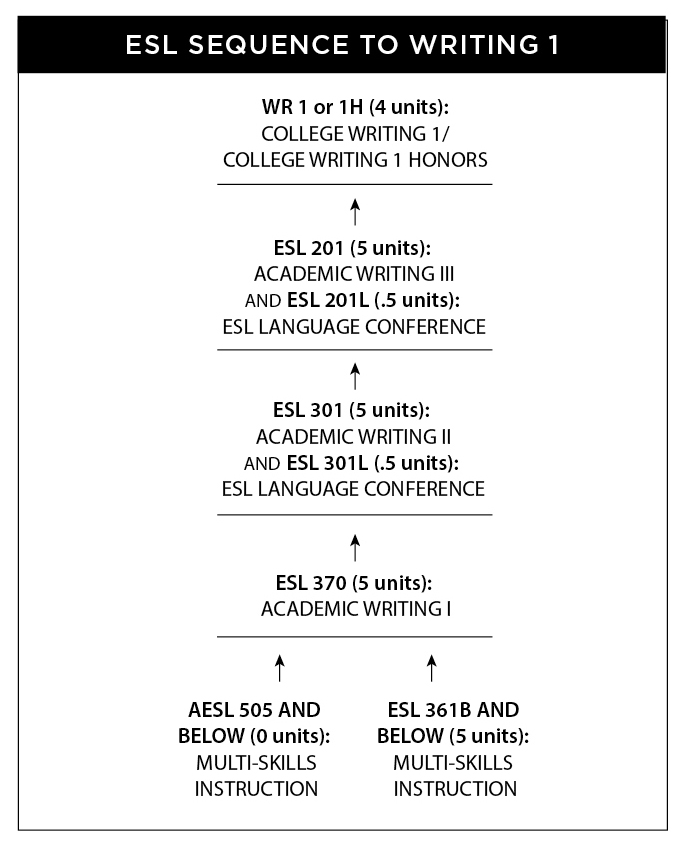 Chart showing the basic skills sequences for English and ESL