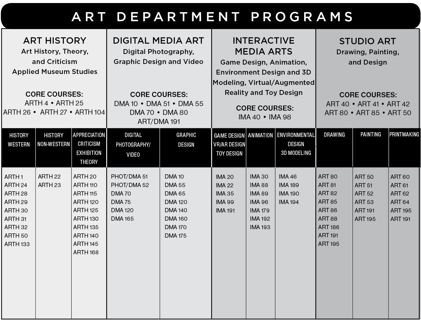 Graphical chart showing the programs and courses in the IVC art department.