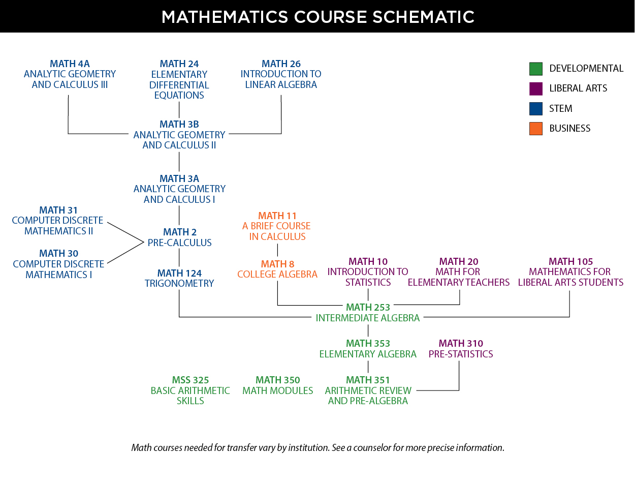 Graphical chart showing the mathematics course schematic for 2015-2016
